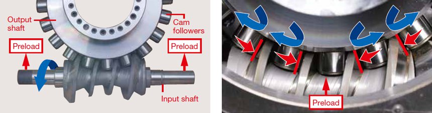 Roller Gear Cam Mechanism